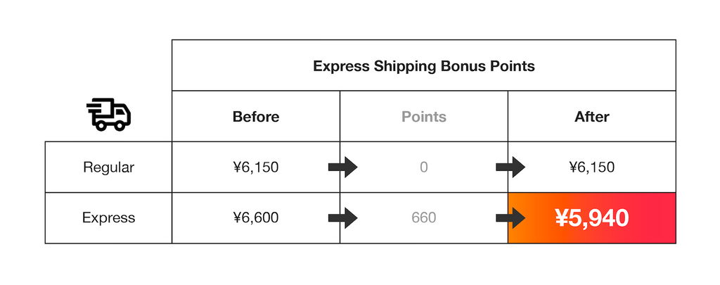 Express Shipping Bonus Points Discount Table