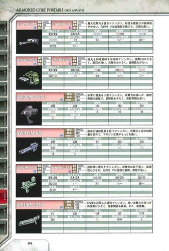 Image 3 for Armored Core Portable Data Analysis Data Book / Psp
