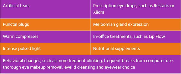 Treatments for dry eye syndrome