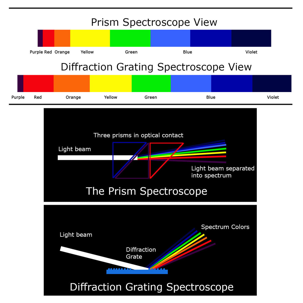 GSTK-788 Spectroscope - Prism Spectroscope, Big Size, Heavy Duty & Light Weight Aluminum Material