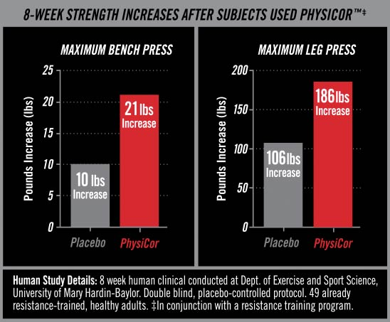 8 week strength increase graph after using PhysiCor
