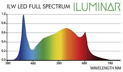 ILUMINAR LED - iLW 2.5 Single Xtra Wide LED Rail chart