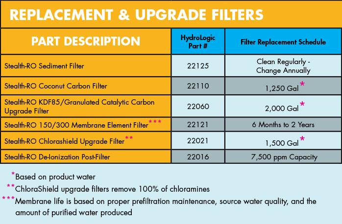 Pleated Sediment Replacement Filter chart