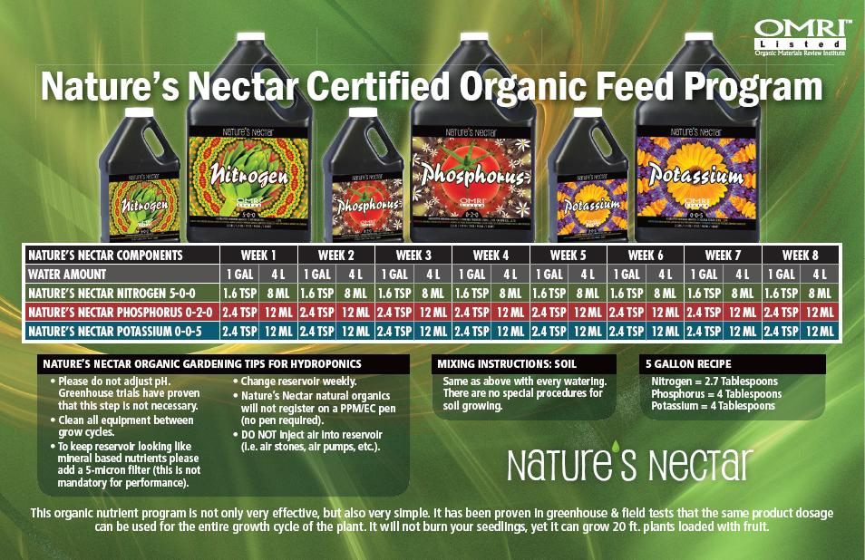 Nature's Nectar Feed Chart