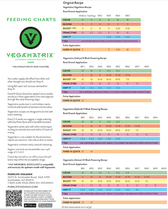 Vegamatrix Feed Chart