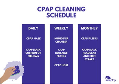 Graphic showing how often you should clean your CPAP equipment