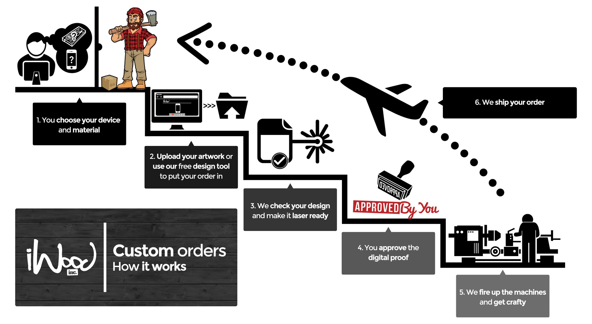 custom orders how it works iwood inc