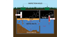 Load image into Gallery viewer, How A Septic System Works