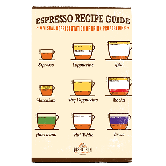 Espresso Recipe Guide Menu