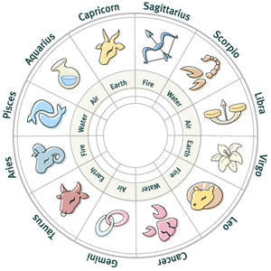 Horoscope Dosha & Remedies by Pt Umesh Chandra Pant