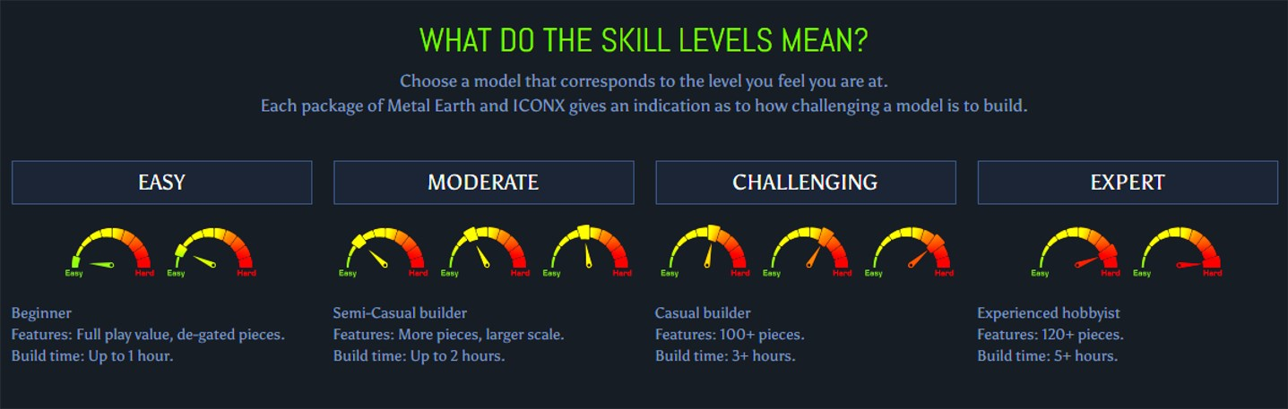 Metal Earth - What do the skill levels mean?