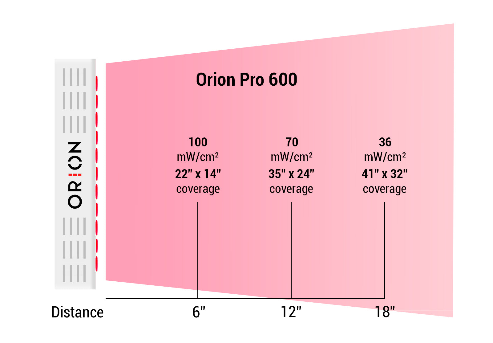 Orion Pro 600 Irradiance levels at 3, 6, 12, and 18 inches. Orion Red Light Therapy.