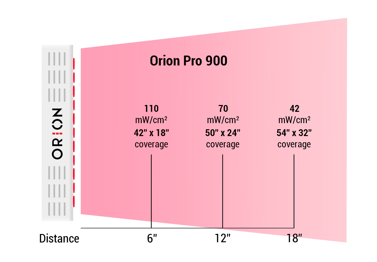 Orion Pro 900 Irradiance levels at 3, 6, 12, and 18 inches. Orion Red Light Therapy.