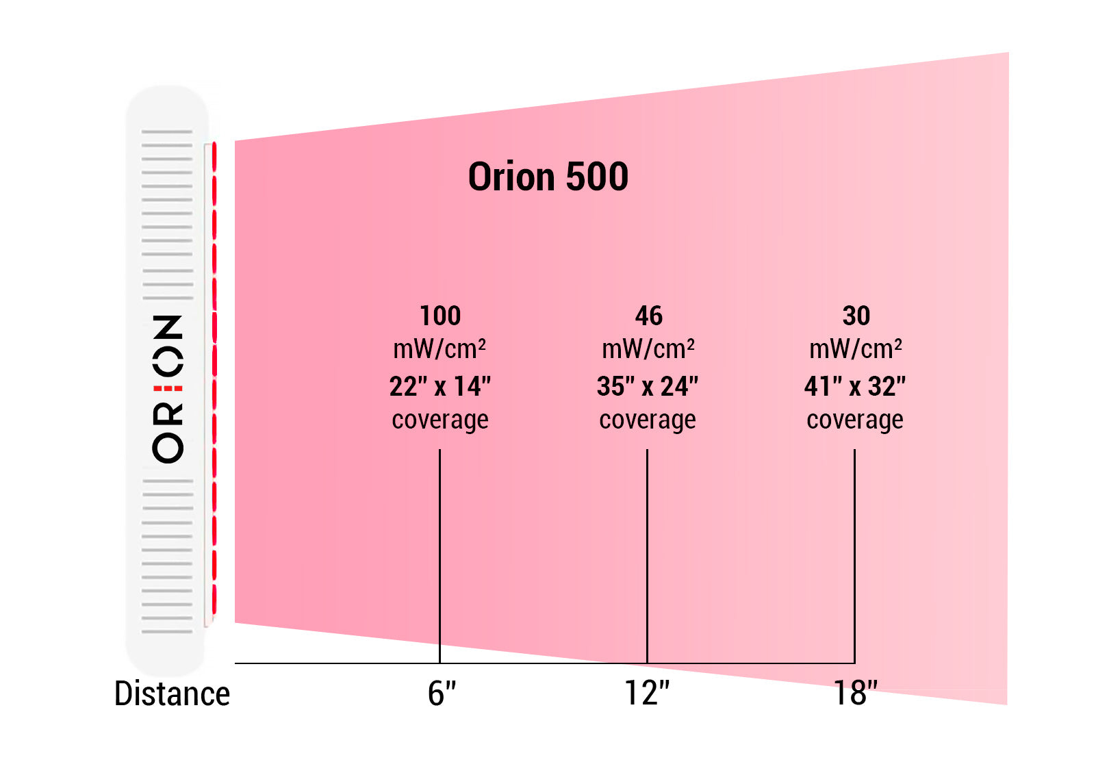 Irradiance levels of Orion Red Light Therapy at 3, 6, 12, and 18 inches. Orion 500.