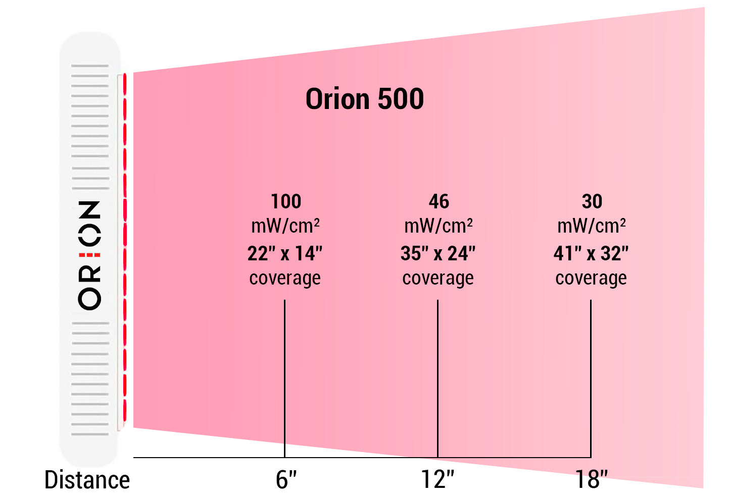 Orion Red Light Therapy 3, 6, 12, and 18 inches. Orion 500.