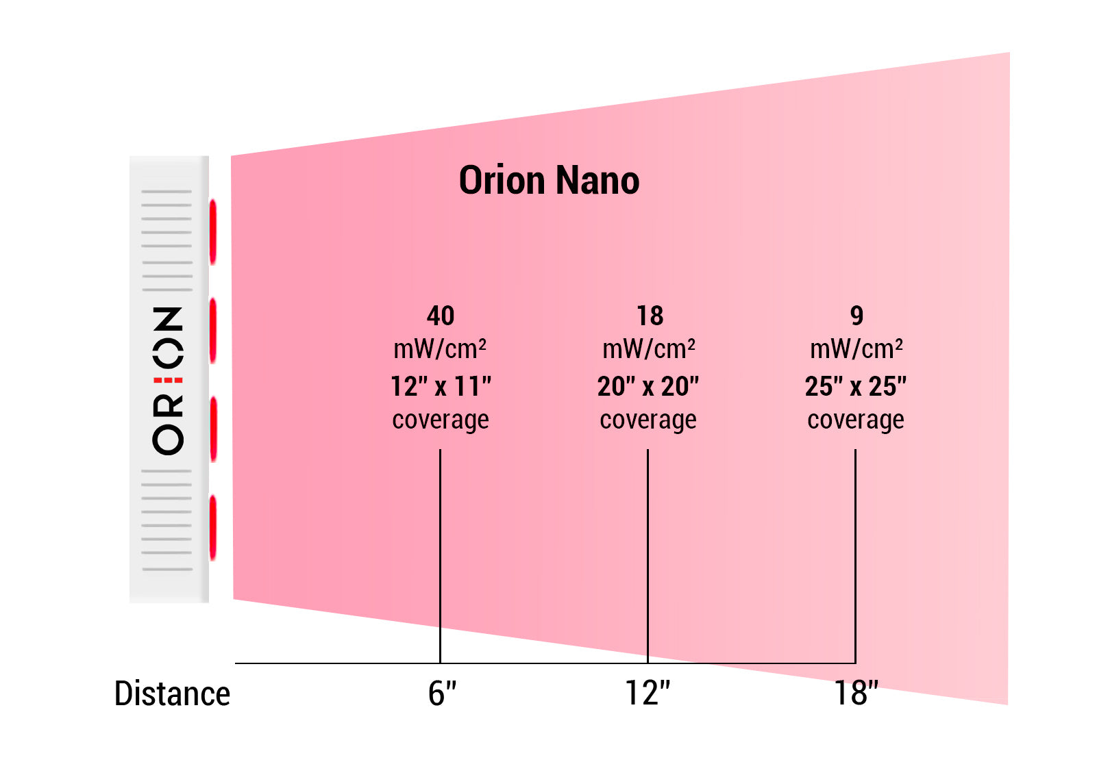 Orion Nano Irradiance Levels | Orion Red Light Therapy