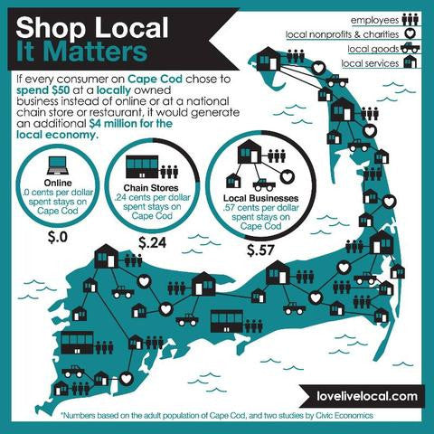 Why we Shop Local (And Why You Should Too!)