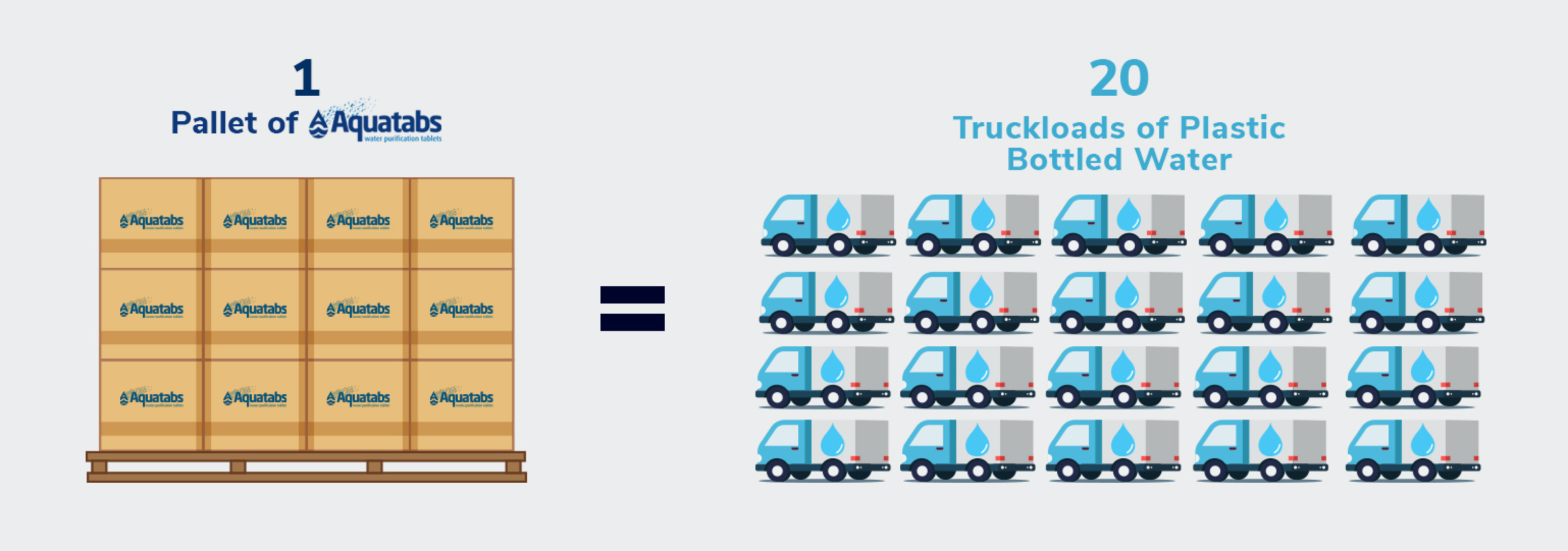 Eliminate plastic, save time and energy. Infographic comparison: 1 pallet of AQUATABS equals 20 truckloads of plastic bottled water