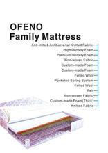 Load image into Gallery viewer, OFENO Chicago Mattress info