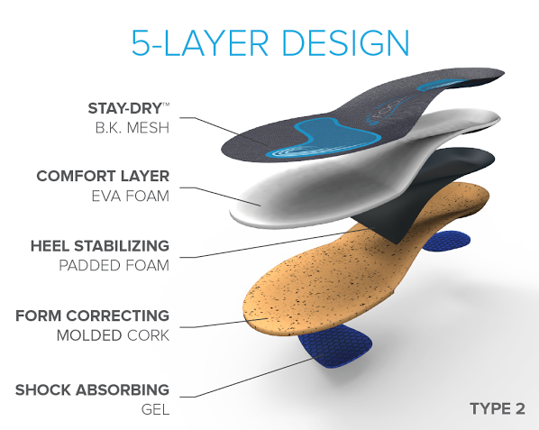 Foot Arch Performance Layers