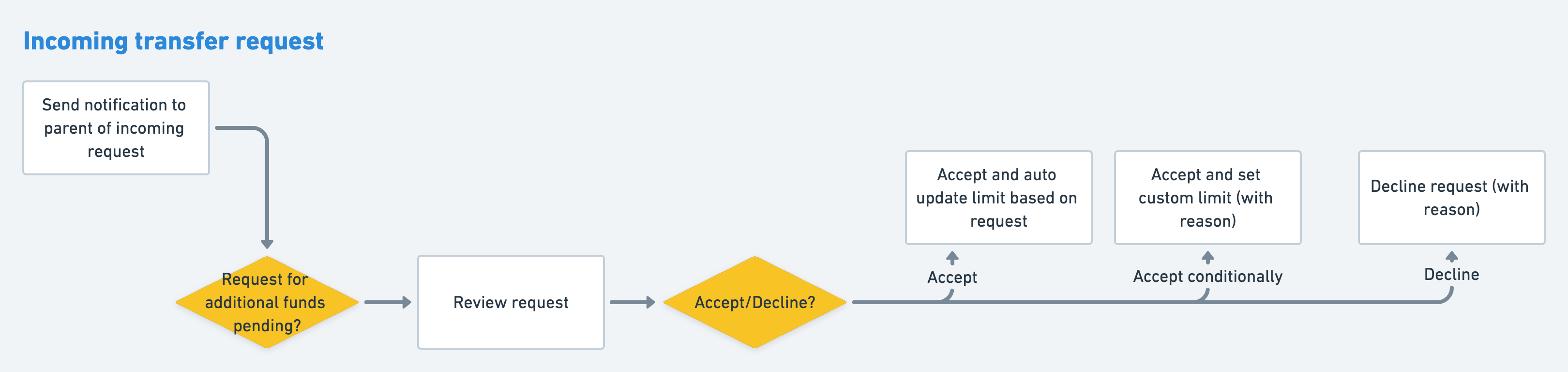 Incoming request flow