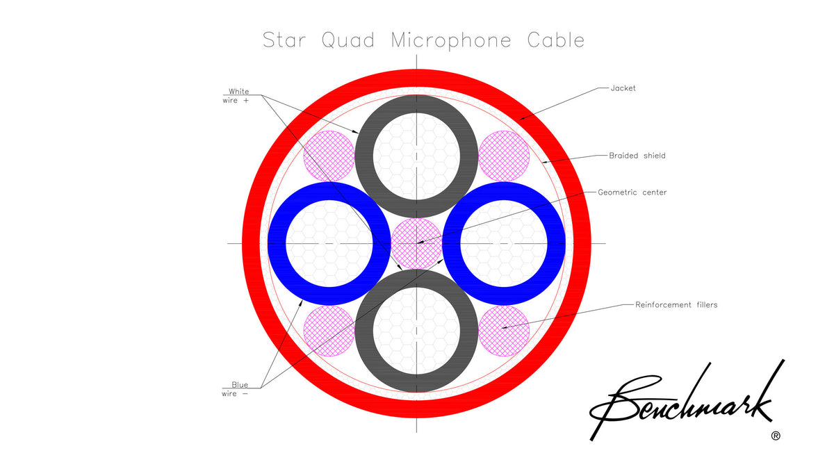 Star Quad Cable Demonstration - Video