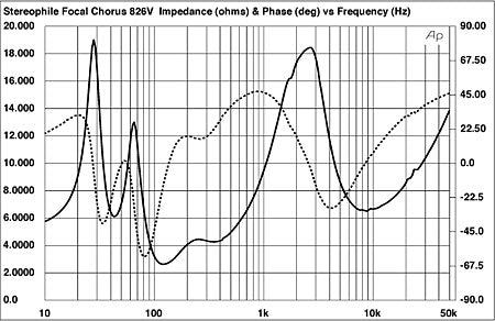 Figure 1 - Focal Chorus 826V - Impedance and Phase vs Frequency