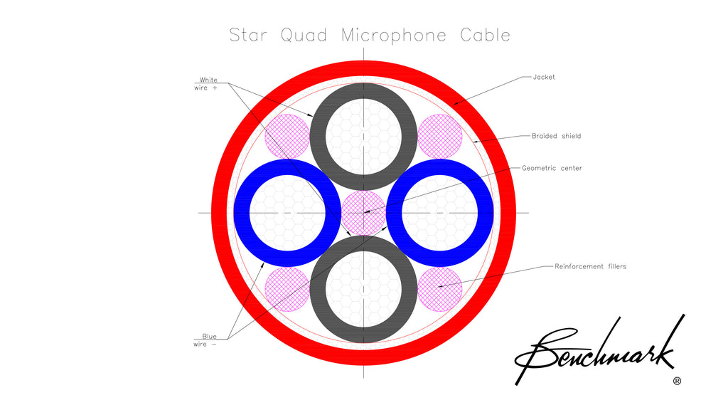 the importance of star quad microphone cable benchmark media the importance of cable fillers the star quad