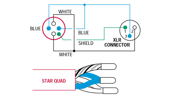 the importance of star quad microphone cable benchmark media star quad cables must be wired correctly at each end