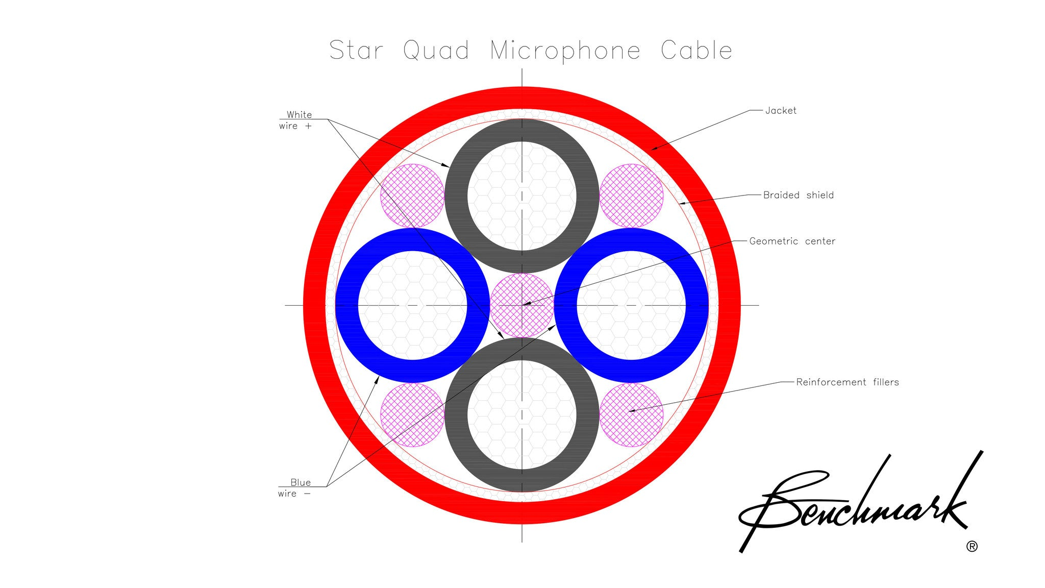 Balanced Star Quad Wiring Diagrams Trusted Diagram Sunl 70cc Atv Benchmark Studio Stage Starquad Xlr Cable For Analog Audio Rh Benchmarkmedia Com 24 Volt Electric Scooter Peace Sports 110cc