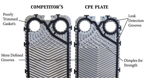 Heat Exchanger Plate Quality Matters! – CPE Systems Inc