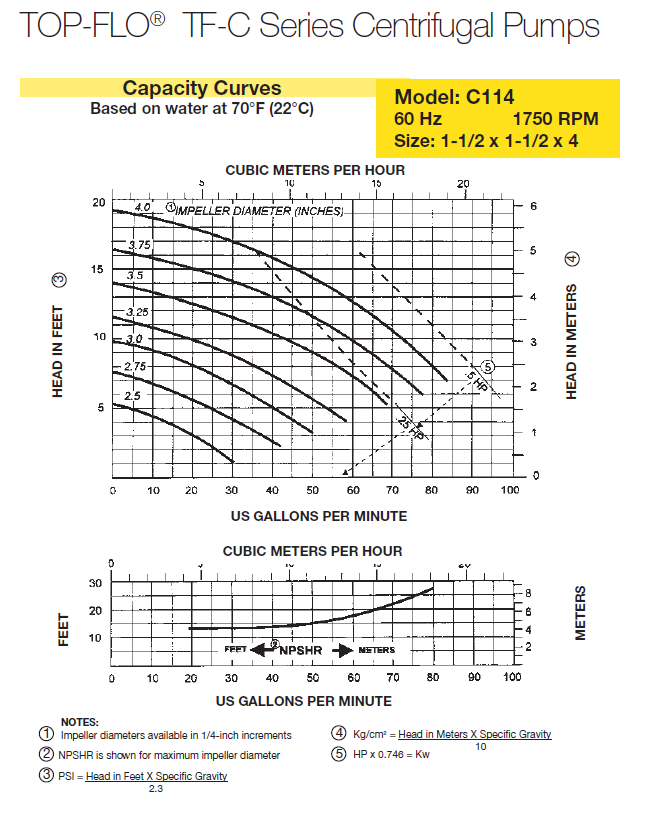 1800 RPM Performance Curve