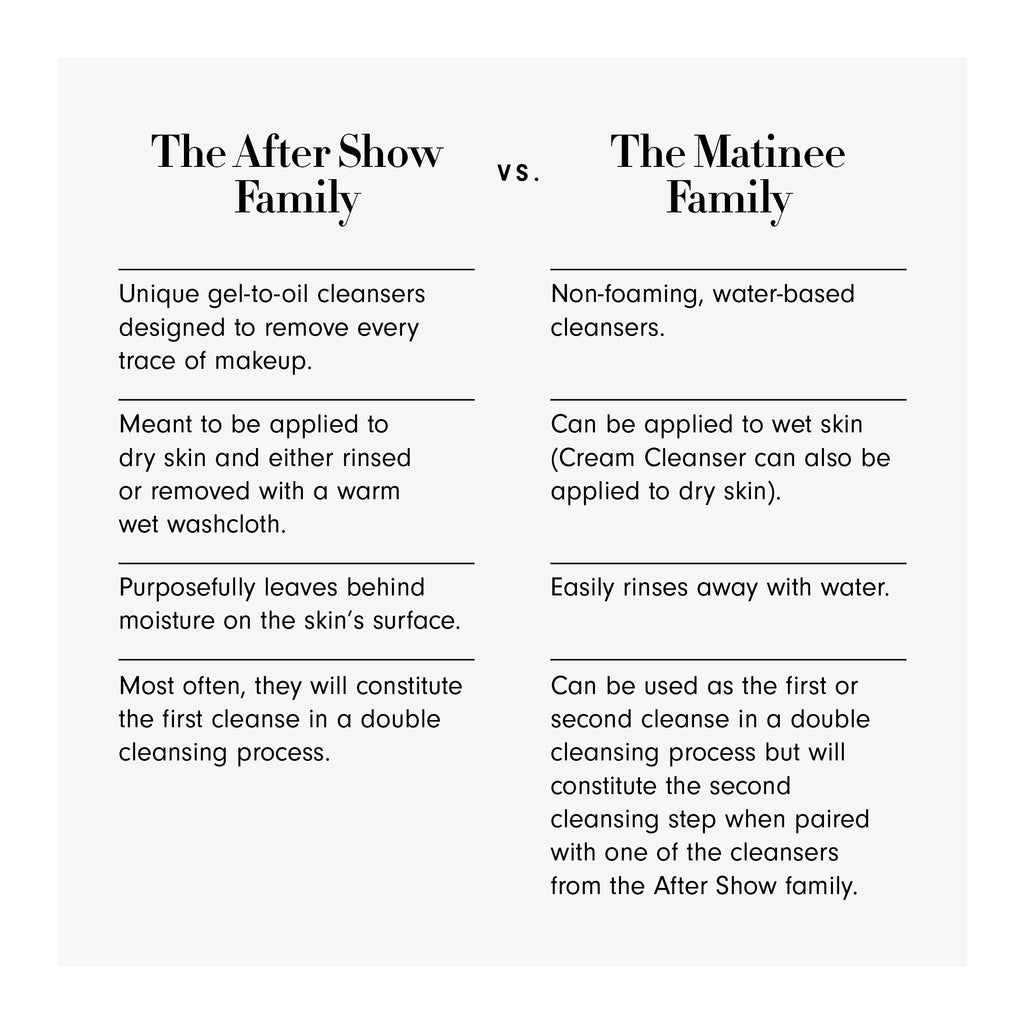 The After Show Family vs. The Matinee Family. The After Show Family: Unique gel-to-oil cleansers designed to remove every trace of makeup. Meant to be applied to dry skin and either rinsed or removed with a warm wet washcloth. Purposefully leaves behind moisture on the skin's surface. Most often, they will constitute the first cleanse in a double cleansing process.    The Matinee Family: Non-foaming, water-based cleansers. Can be applied to wet skin (Cream Cleanser can also be applied to dry skin). Easily rinses away with water. Can be used as the first or second cleanse in a double cleansing process but will  constitute the second  cleansing step when paired with one of the cleansers from the After Show family.