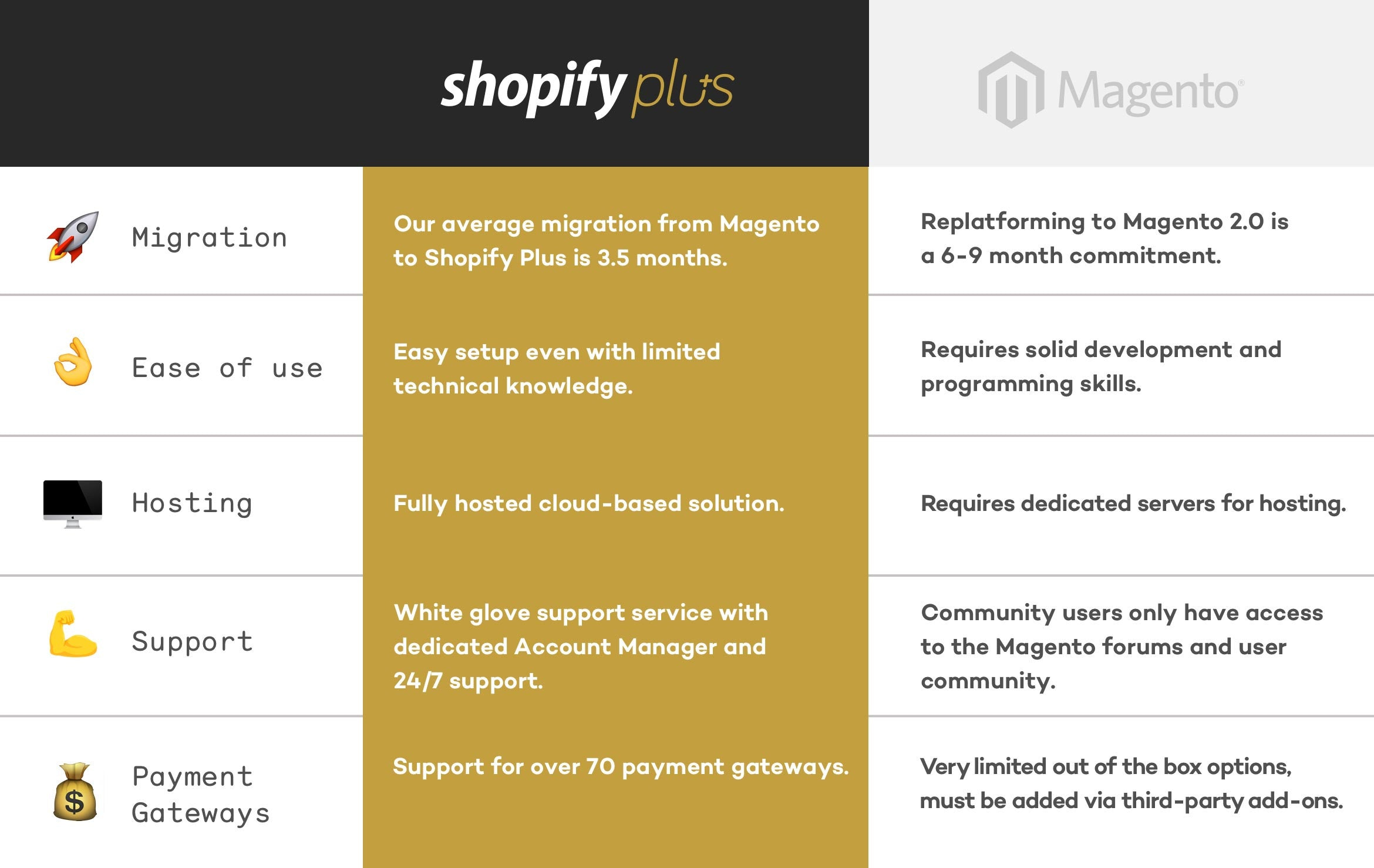 Shopify Plus vs Magento Comparison Chart