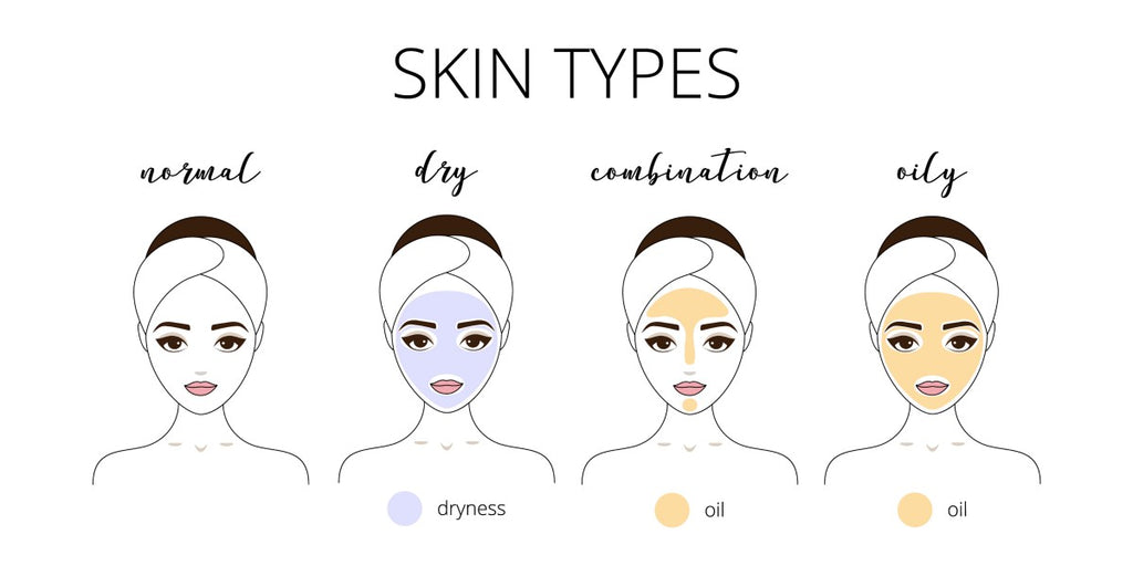 A Review of the Common Skin Types