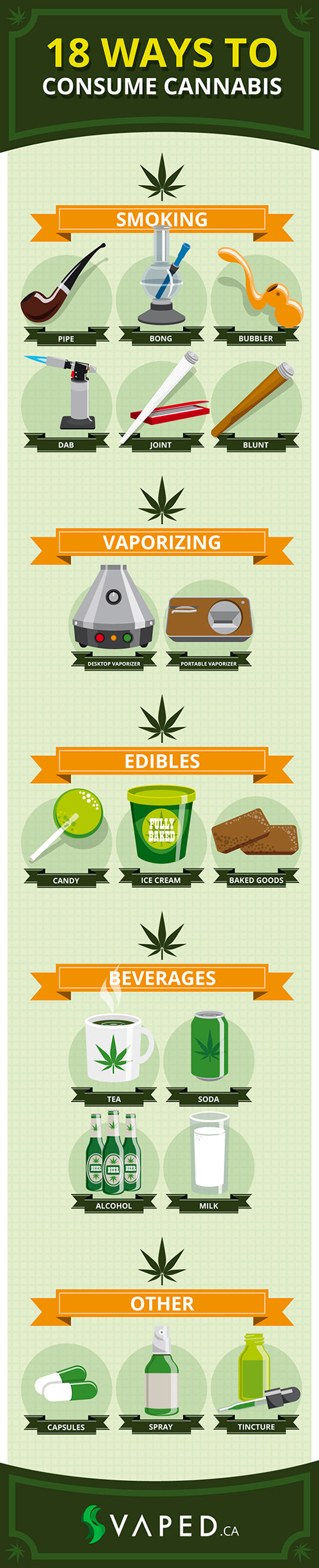 Different ways to consume cannabis