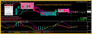 Cynthia's Advanced Simple Neon Breakout MT4 Trading System