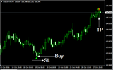 Butter-fly Patten Forex Indicator