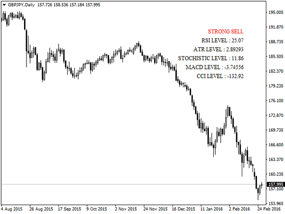 Trend Movers Forex Indicator