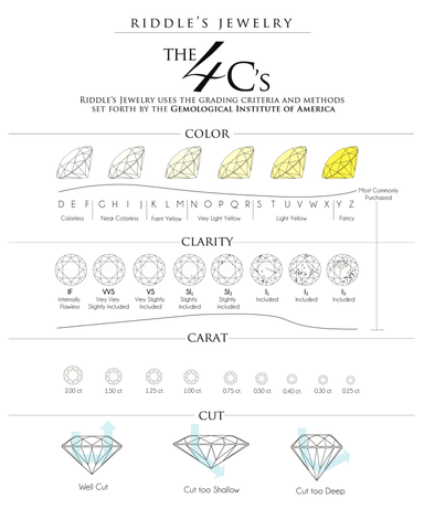 The 4C's Chart