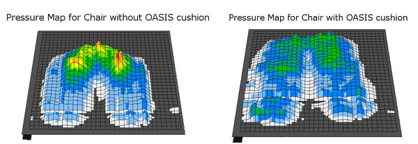 Oasis Cushion Pressure Comparison