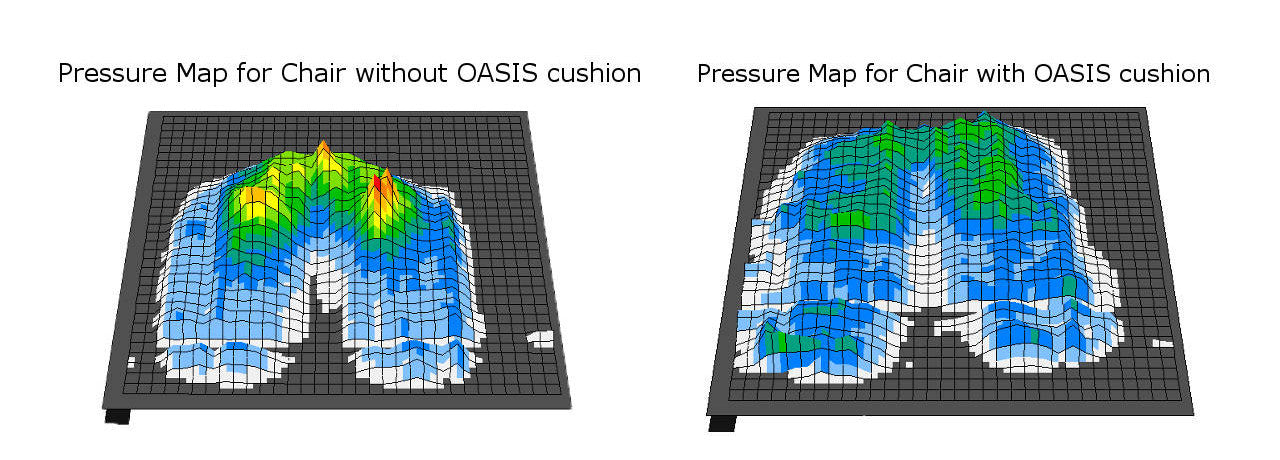 Pressure maps for Oasis cushion