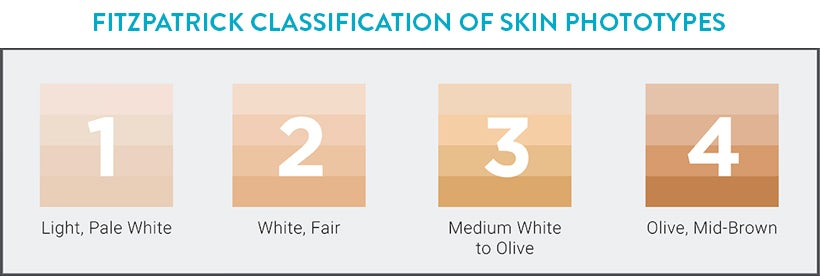 Fitzpatrick Classification of Skin Types