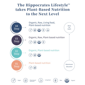 COVID-19 Support Offer Hippocrates Lifestyle Online Program (Payment Plan)