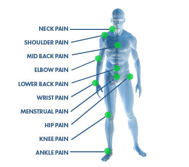 blue diagram of a person with green pain points listed