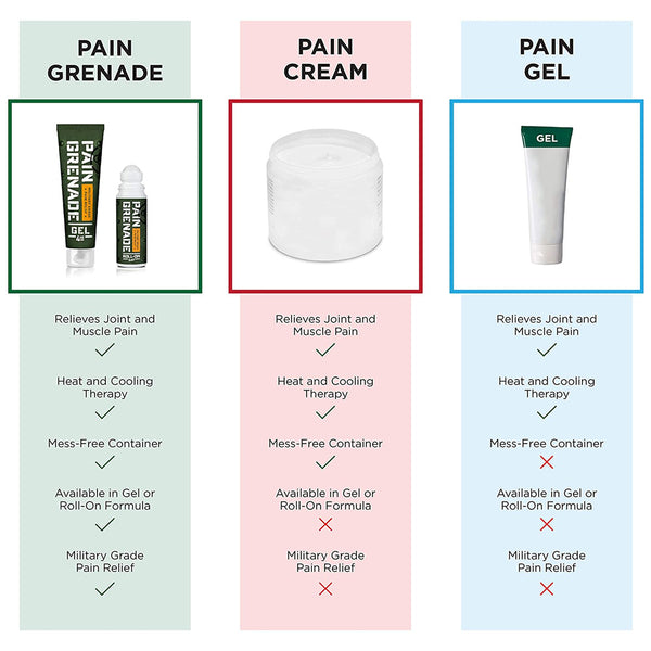 Pain Grenade - Pain Relief Roll On (3.4oz)