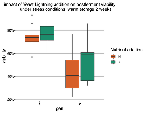Yeast Lightning improved post-ferment viability of 5 Escarpment yeast strains
