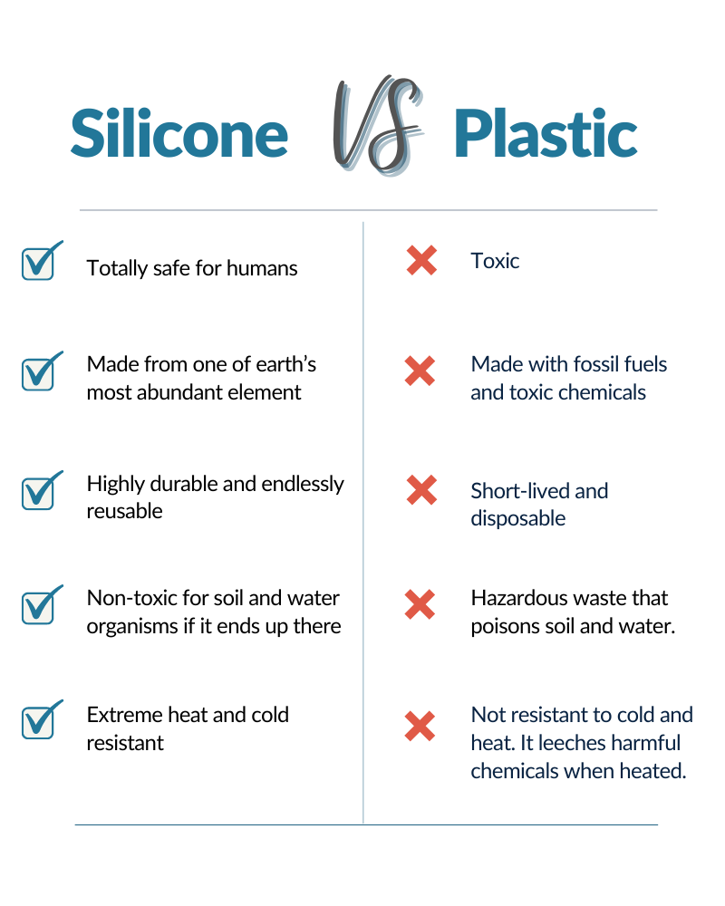 """A comparison table that reads: """"Silicone Vs Plastic"""" The Silicone row reads: """"Safe for humans, made from one of the earth's most abundant ingredients, highly durable and endlessly reusable, extreme heat and cold resistant, non-toxic for soil and water organisms if it ends up there"""". The plastic row reads: """"toxic, made with fossil fuels and toxic chemicals, short-lived and disposable, not resistant to cold and heat. It leeches harmful chemicals when heated, hazardous waste that pollutes soil and water."""""""