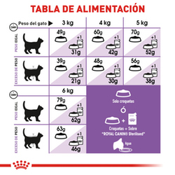 Royal Canin Felino Spayed Neutered Appetite Control - Cani Delights