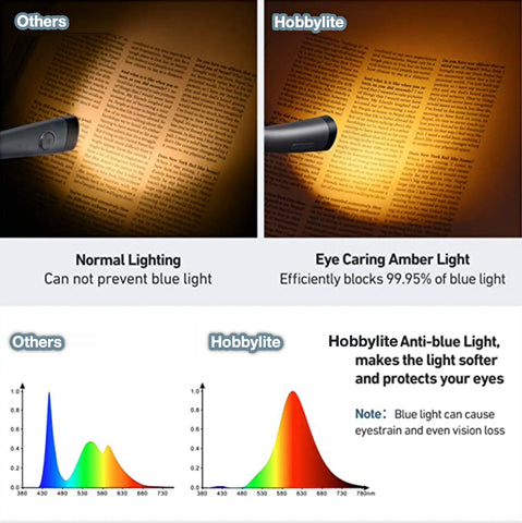 """alt=""""Hobbylite Book Reading and Multi-purpose Light - Rechargeable and Portable"""""""